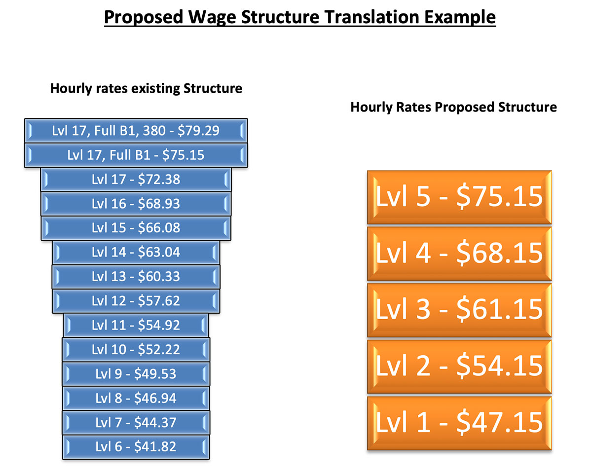 Proposed wage structure